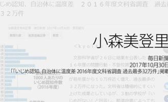 人権の翼:小森美登里:毎日新聞、2017年10月30日「いじめ認知、自治体に温度差 2016年度文科省調査 過去最多32万件」掲載ページ追加